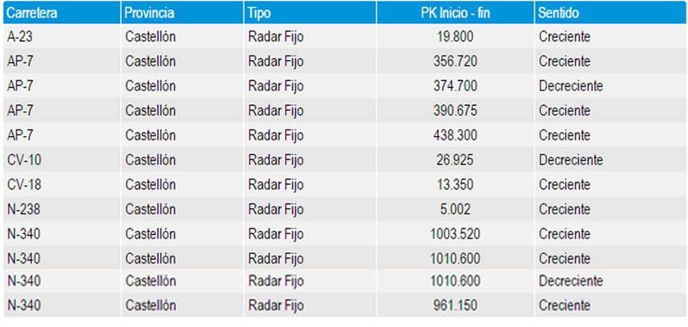 Radar_fijo_Castellon_DGT